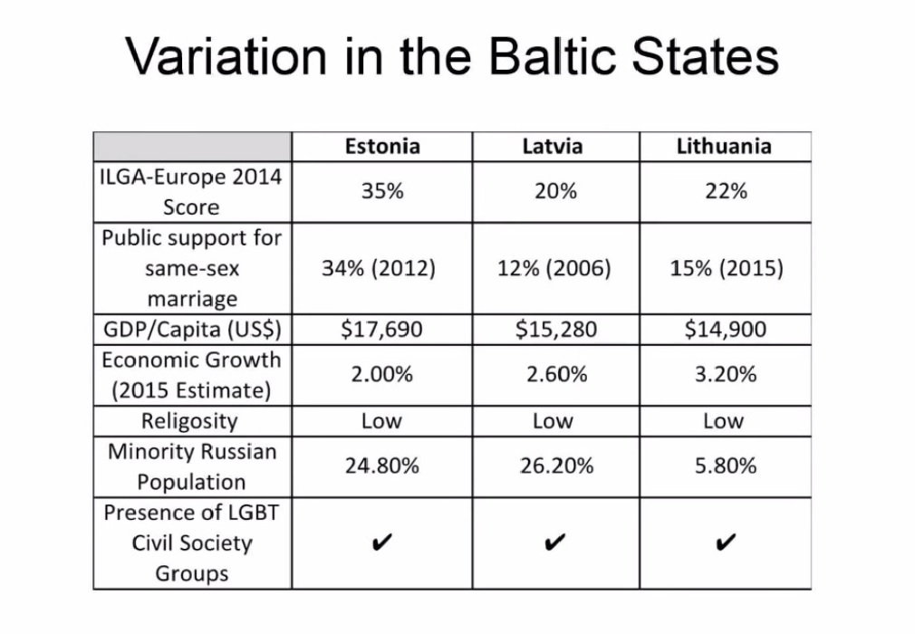 Variations in the Baltic states